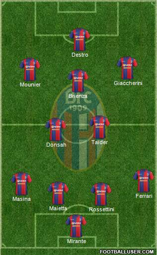 Bologna 4-2-3-1 football formation