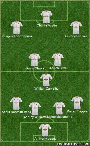 Swansea City 4-3-3 football formation