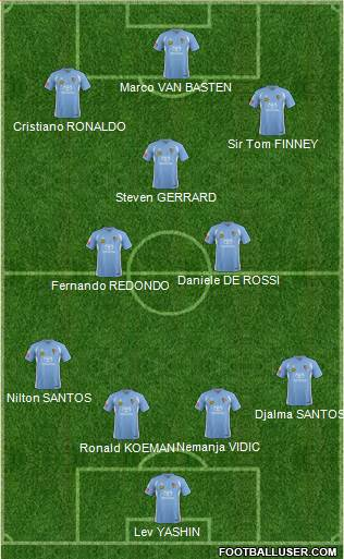 Puerto Rico Islanders 4-3-3 football formation
