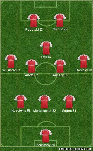 Arsenal 3-4-1-2 football formation