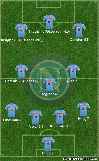 Napoli 4-1-2-3 football formation