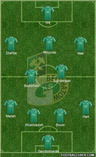 GKS Belchatow 4-1-3-2 football formation