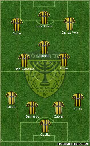 Beitar Jerusalem 4-3-3 football formation