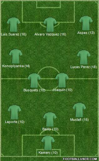 Dream Team 4-1-2-3 football formation
