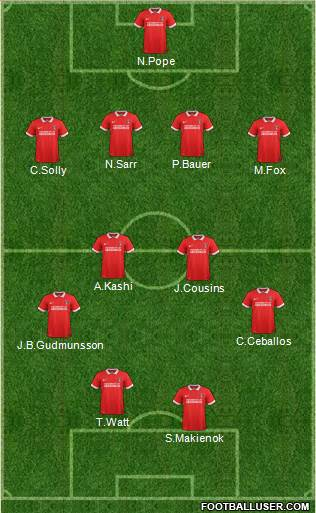 Charlton Athletic 4-4-2 football formation