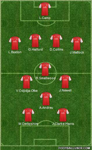 Rotherham United 4-3-1-2 football formation