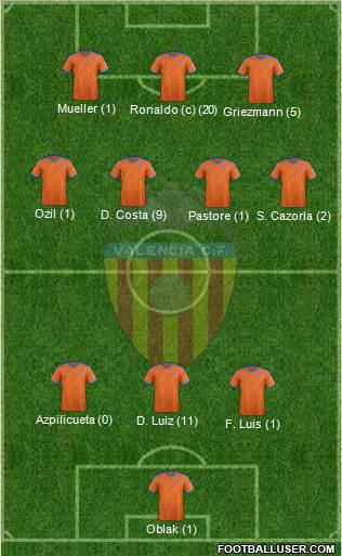 Valencia C.F., S.A.D. 3-4-3 football formation
