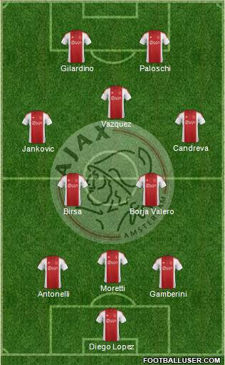 AFC Ajax 3-4-3 football formation