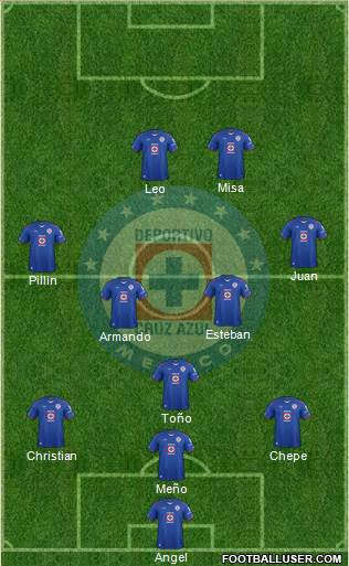 Club Deportivo Cruz Azul 4-2-4 football formation