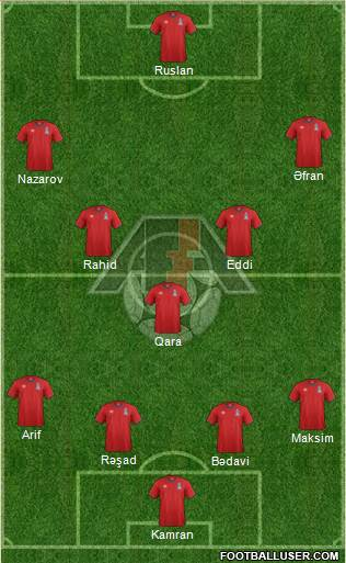 Azerbaijan 4-3-3 football formation