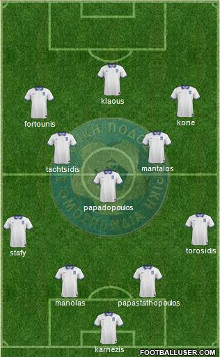 Greece 4-3-3 football formation