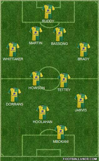 Norwich City 4-5-1 football formation