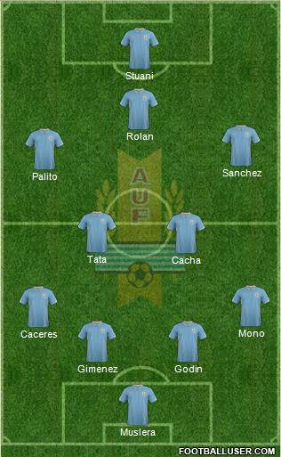 Uruguay 4-4-1-1 football formation