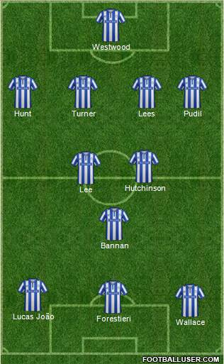 Sheffield Wednesday 4-3-3 football formation