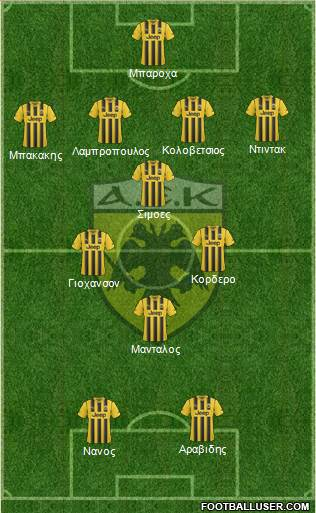 AEK Athens 4-4-2 football formation