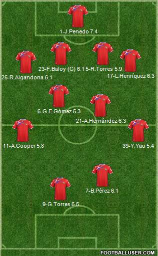 Panama 4-4-1-1 football formation