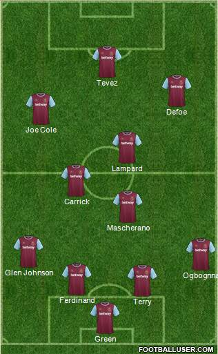 West Ham United 4-4-2 football formation