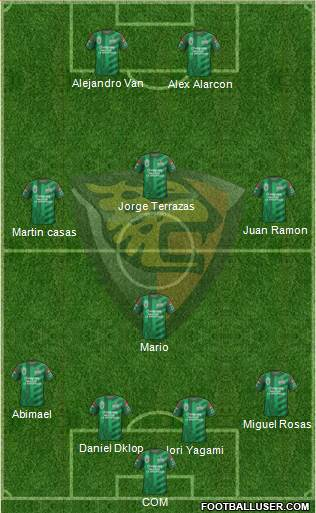 Club Jaguares de Chiapas 4-1-2-3 football formation