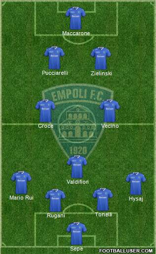 Empoli 4-5-1 football formation