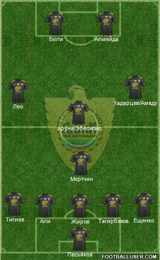 Anzhi Makhachkala 4-1-3-2 football formation