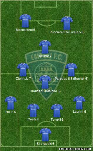 Empoli 3-5-2 football formation