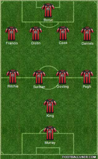 AFC Bournemouth 4-4-1-1 football formation