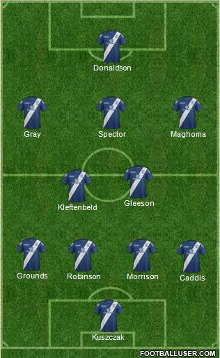 Birmingham City 4-2-3-1 football formation