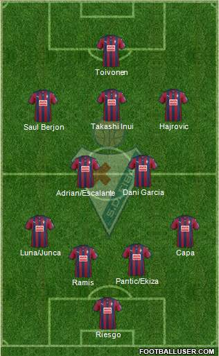 S.D. Eibar S.A.D. 3-4-3 football formation
