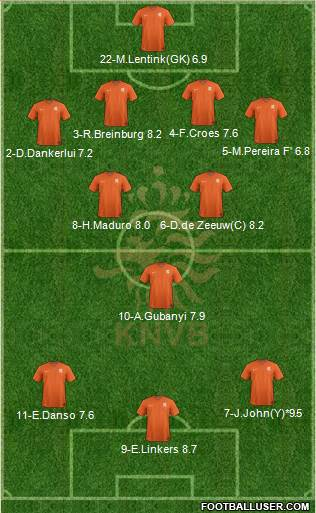 Holland 4-3-3 football formation