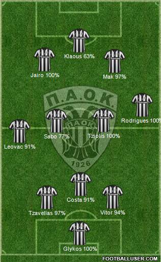 AS PAOK Salonika 3-4-3 football formation