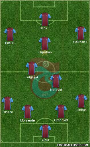 Trabzonspor 4-2-1-3 football formation
