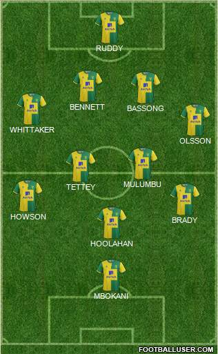 Norwich City 4-4-2 football formation
