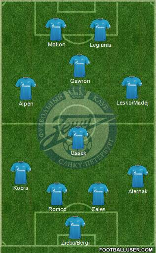 Zenit St. Petersburg 3-4-3 football formation