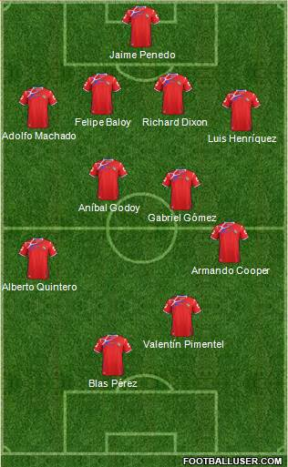 Panama 4-4-2 football formation
