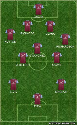 Aston Villa 4-5-1 football formation