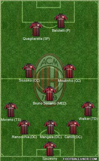 A.C. Milan 5-3-2 football formation