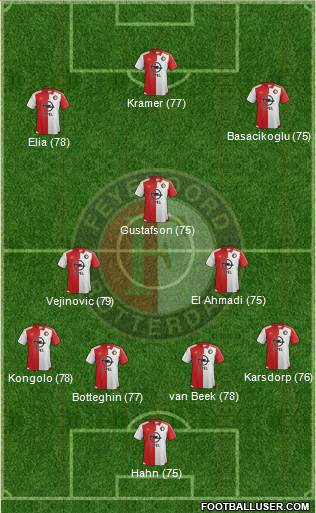 Feyenoord 3-4-3 football formation