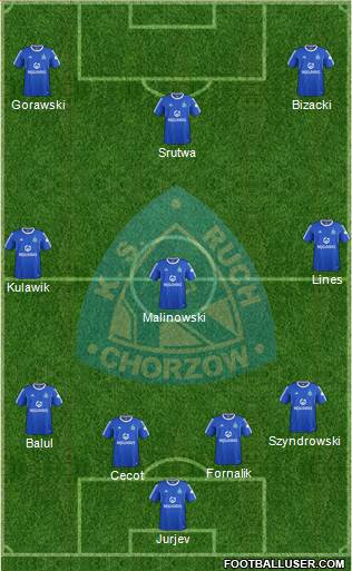 Ruch Chorzow 4-3-3 football formation