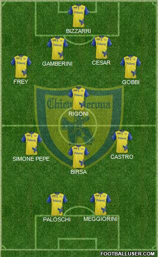 Chievo Verona 4-1-3-2 football formation