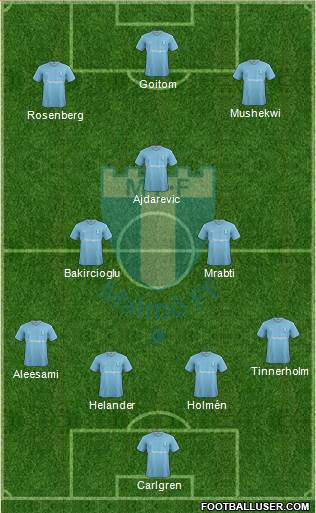 Malmö FF 4-3-3 football formation