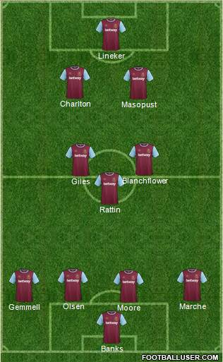 West Ham United 4-3-2-1 football formation