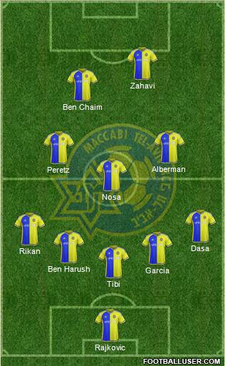 Maccabi Tel-Aviv 5-3-2 football formation
