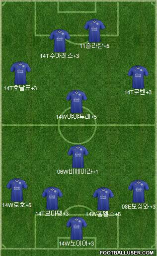 Leicester City 4-2-4 football formation
