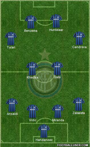 F.C. Internazionale 4-2-4 football formation