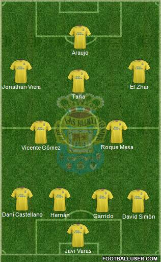 U.D. Las Palmas S.A.D. 4-2-4 football formation