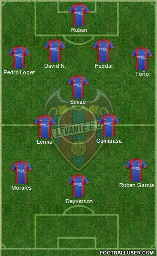 Levante U.D., S.A.D. 4-3-3 football formation
