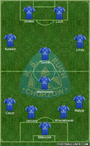 Ruch Chorzow 4-1-3-2 football formation