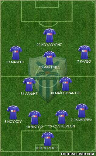 AE Anorthosis Famagusta 4-2-2-2 football formation