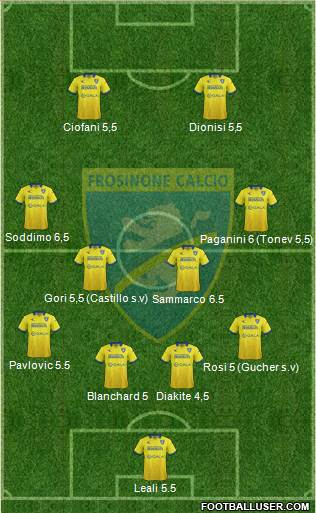 Frosinone 4-2-4 football formation