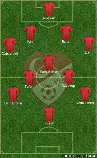 Turkey 4-3-3 football formation